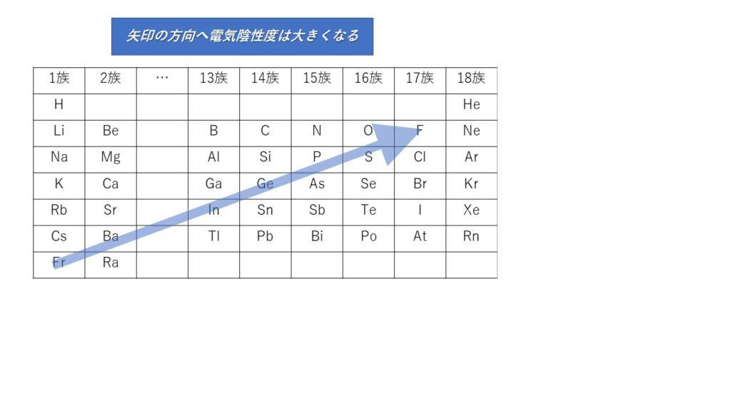 周期表ー電気陰性度