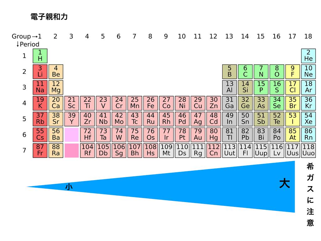 電気陰性度とは?覚え方や周期表での大小/希ガスの値が無い理由を解説