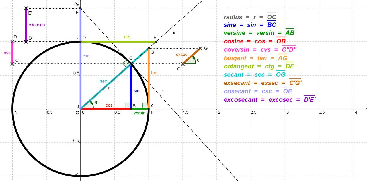 もう三角関数の公式は覚えない!公式の覚え方から導き方へ〜