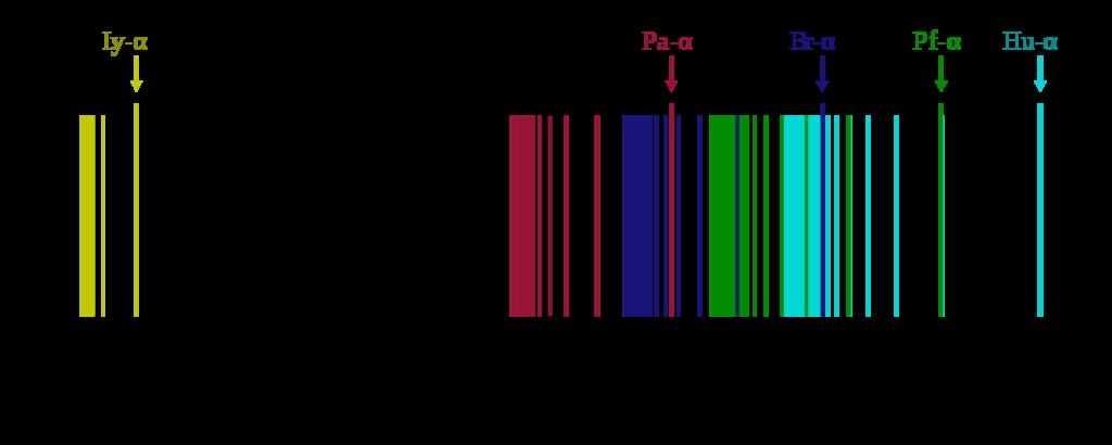 水素線スペクトラム