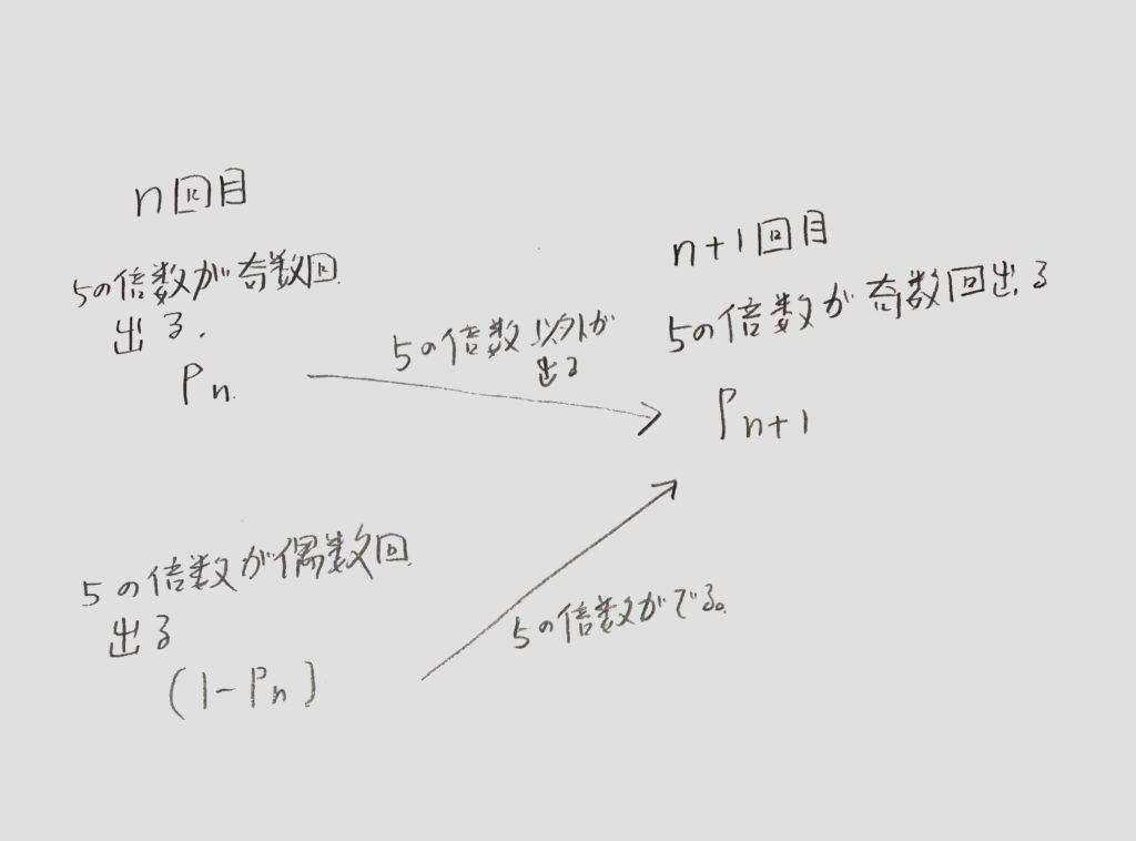 確率漸化式1