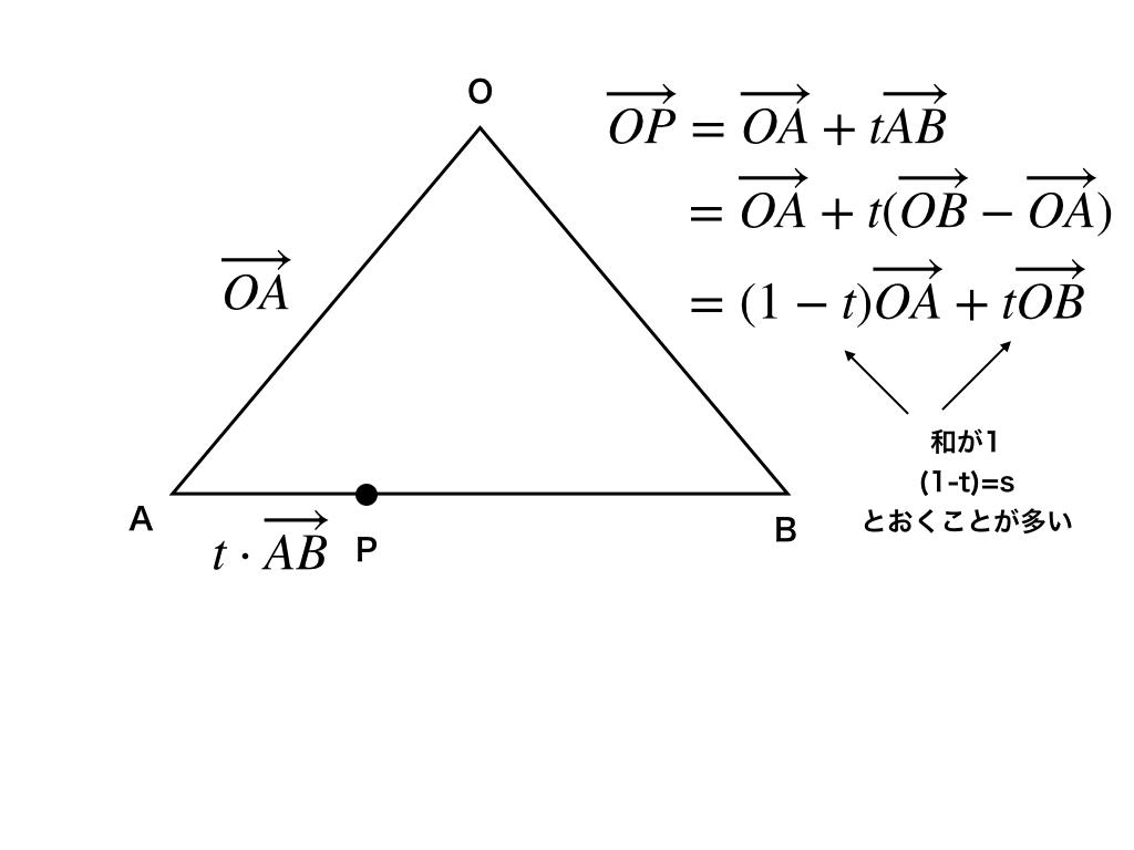 係数の和が1の証明図