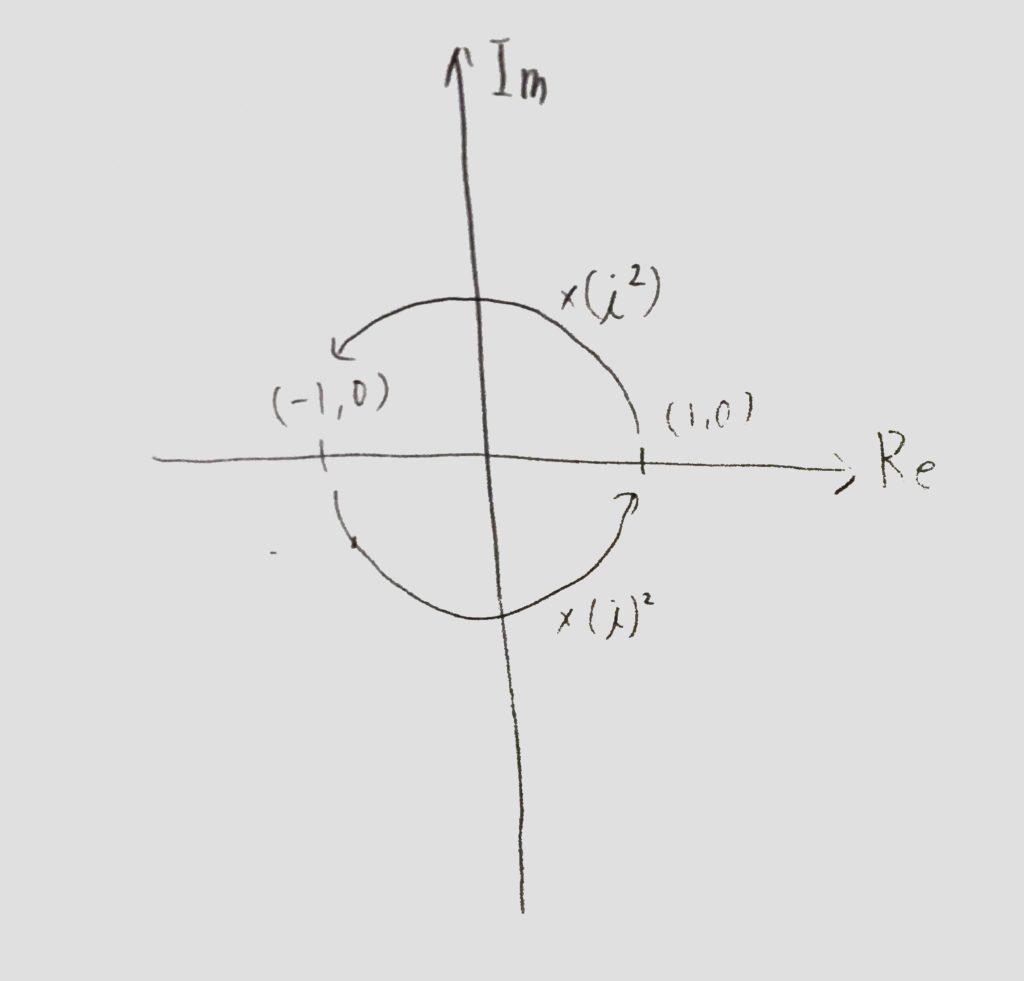複素数平面ー回転