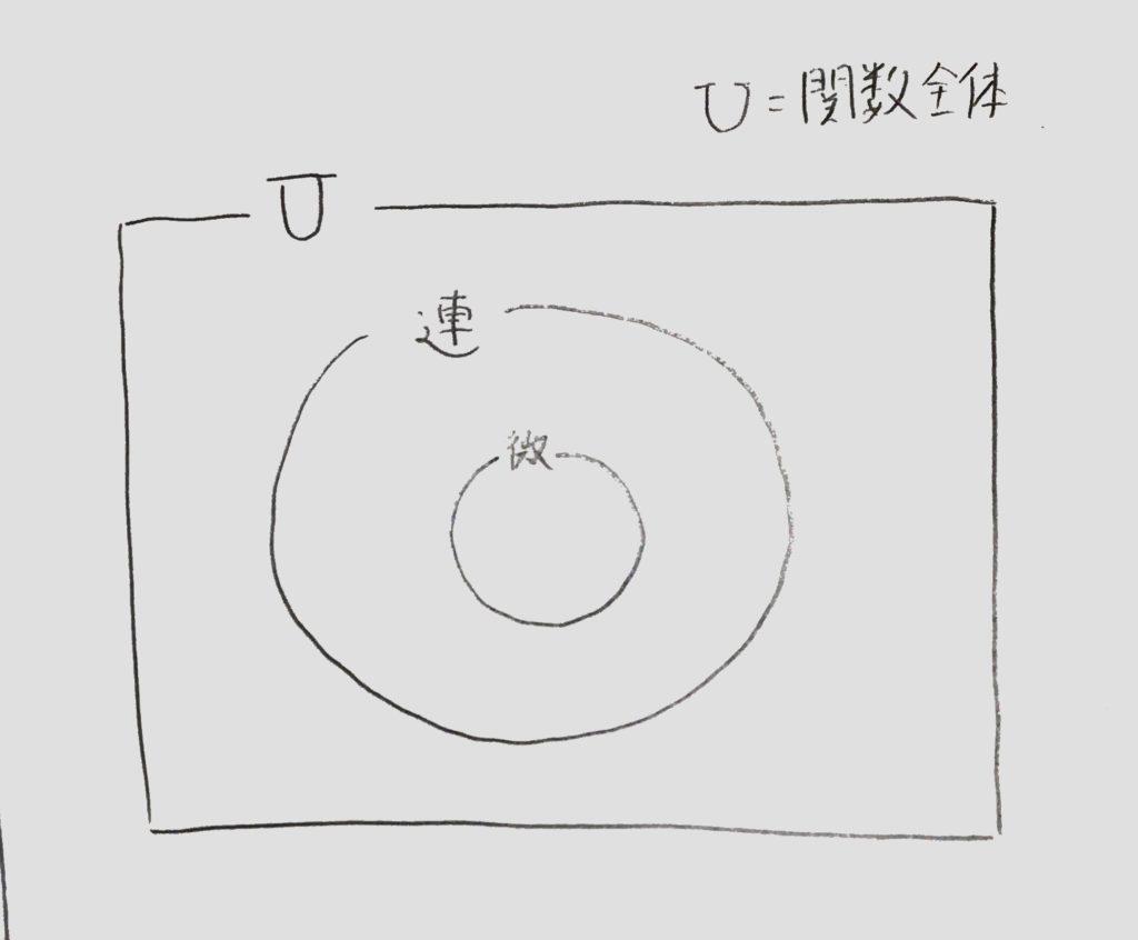 関数ー集合図