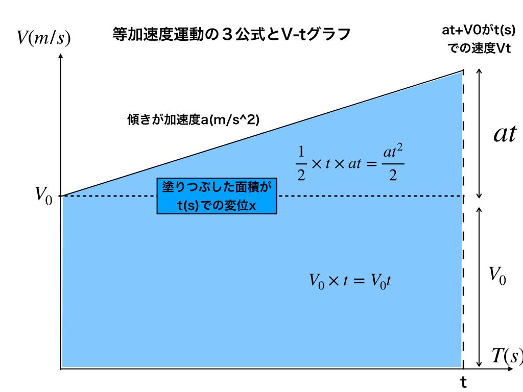 等加速度の3公式の図解