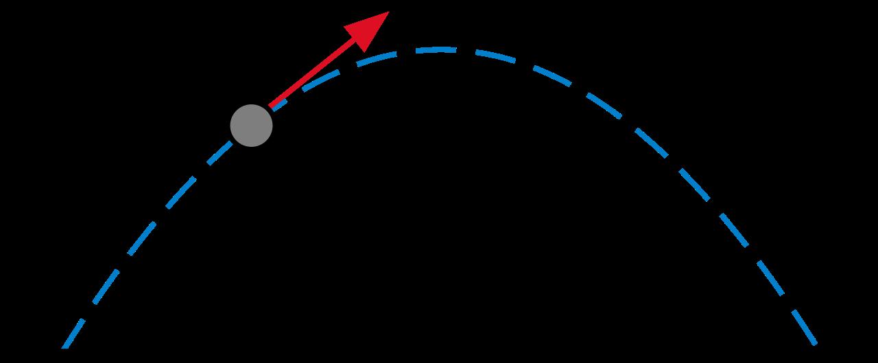 斜方投射,放物運動を丁寧に!軌道の式の作り方も解説しました