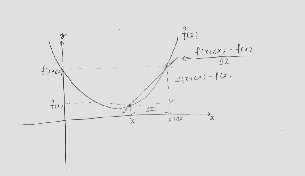 微分変化量図