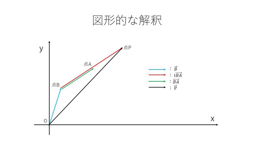 ベクトル方程式2
