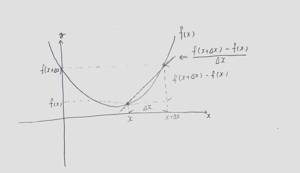 微分の定義と傾きのイメージ図