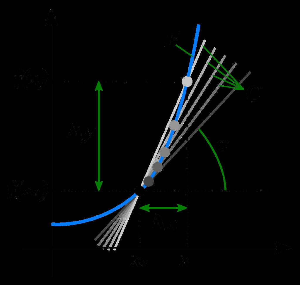 Δの値を極限まで小さくするときの接線