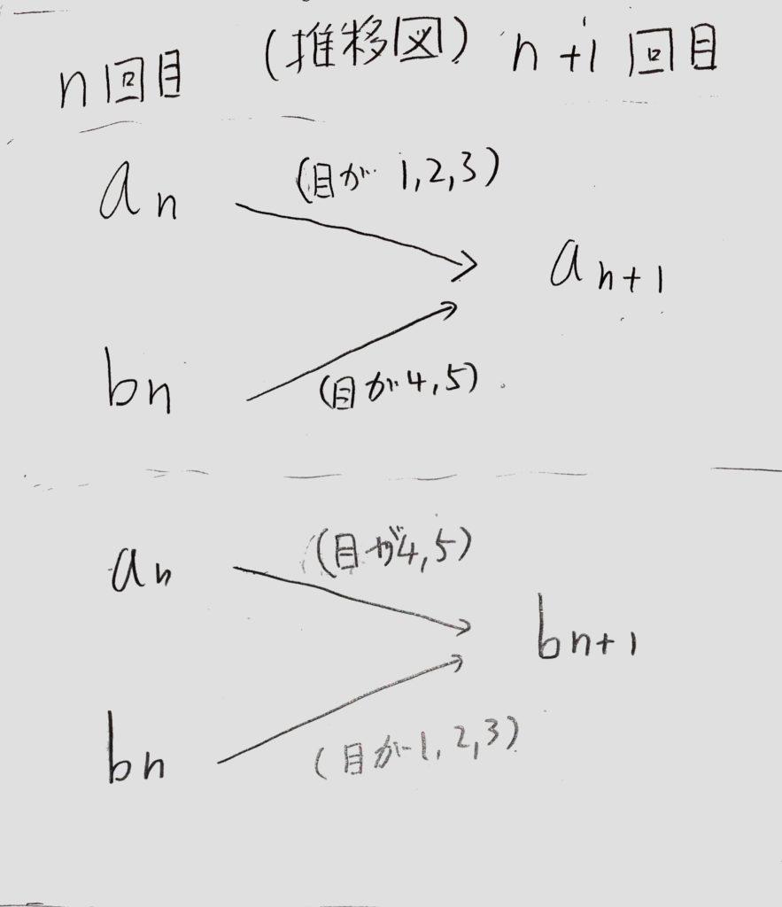 連立確率漸化式の推移図