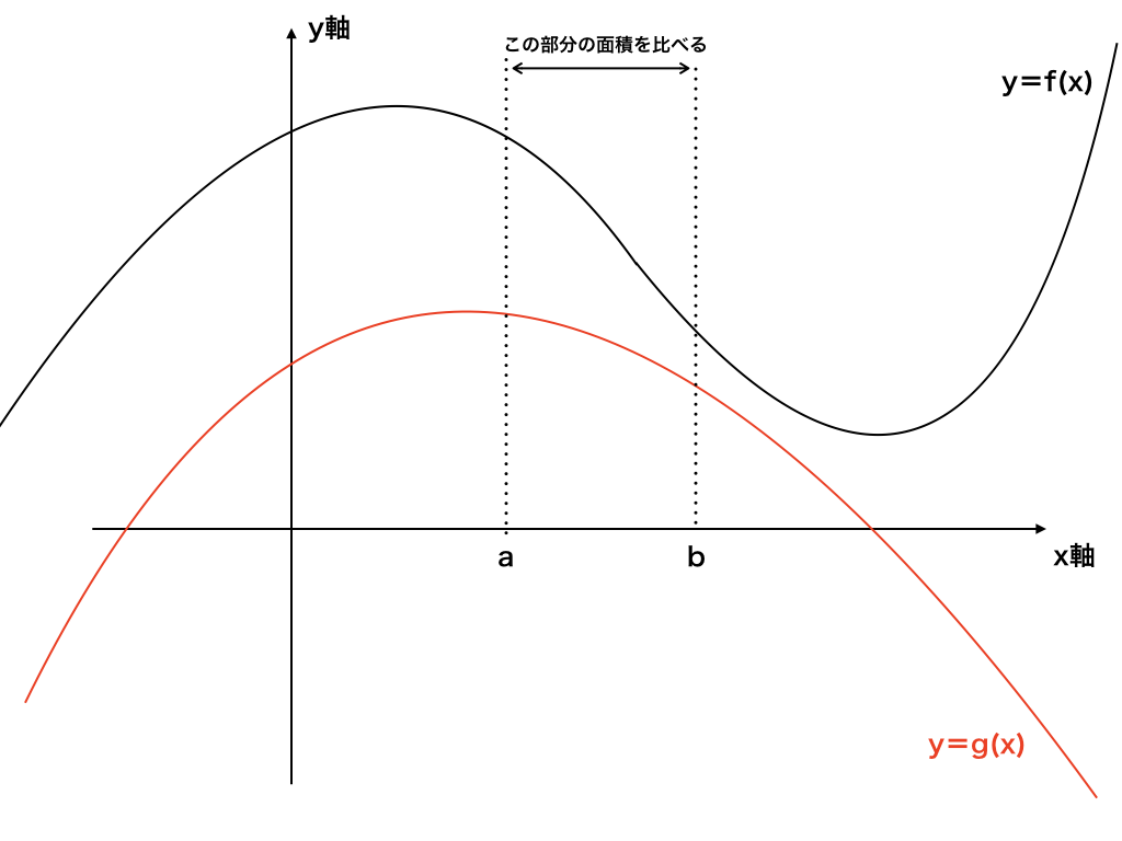 積分と不等式1