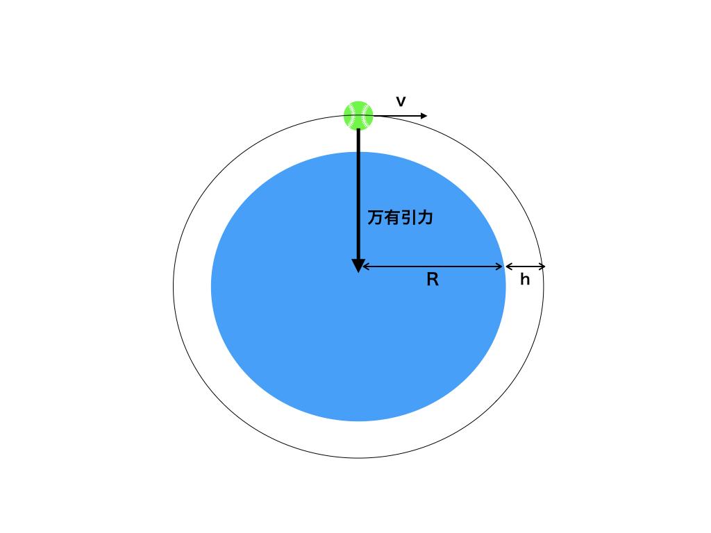 第一宇宙速度と地上付近を周回する様子