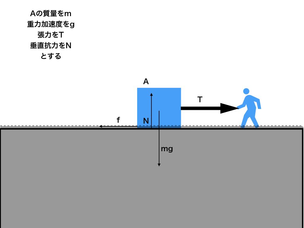 摩擦力の解説<図1>