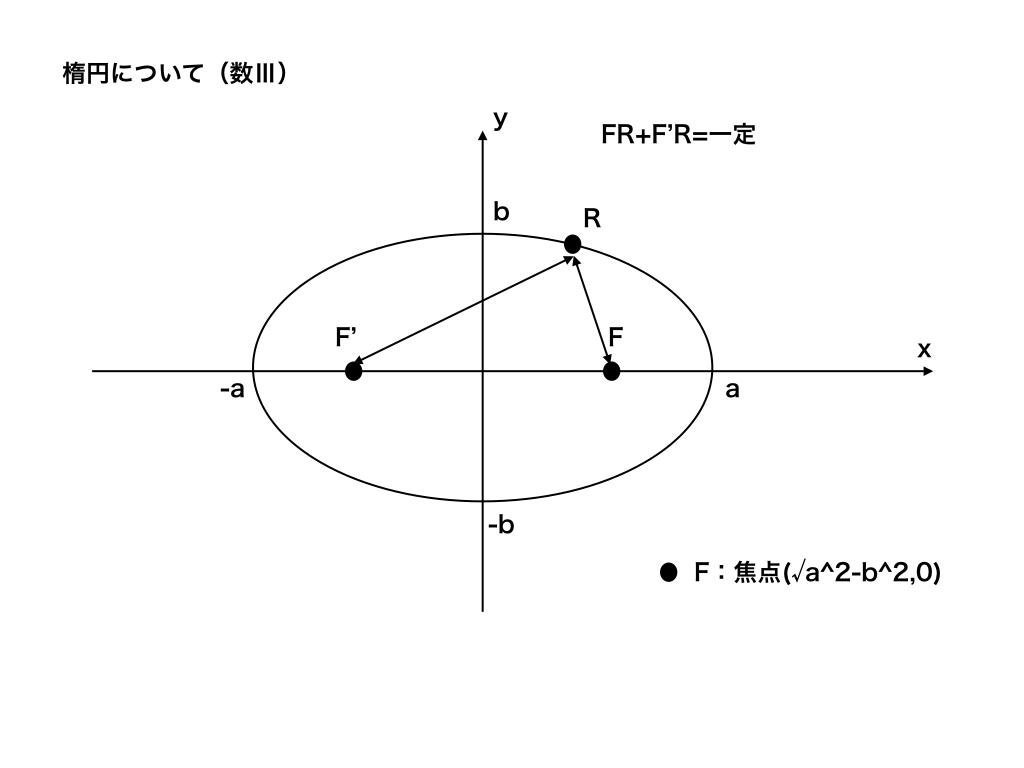 ケプラーの法則と楕円1−1