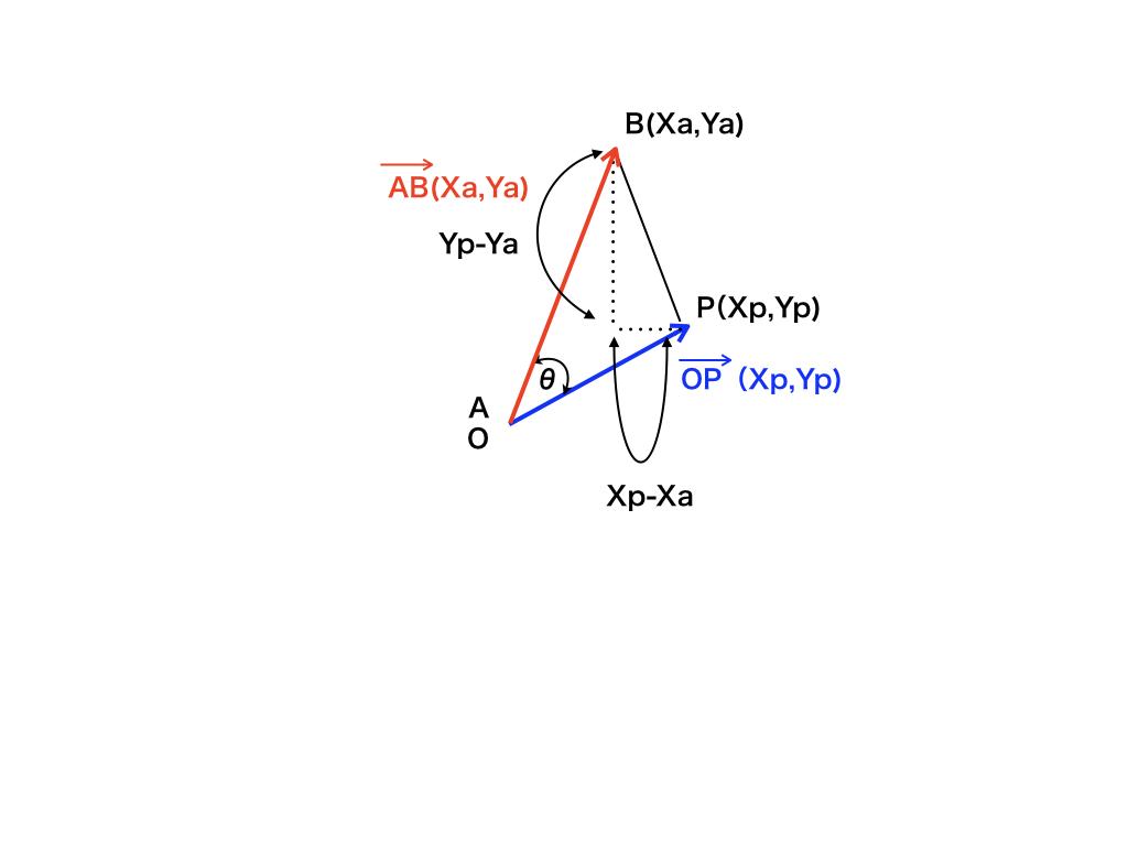 ベクトルの内積証明(三平方の定理)