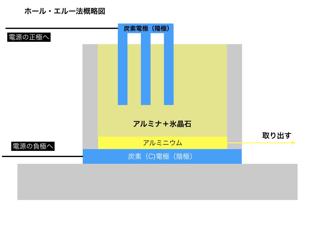 ホール・エルー法概略図1