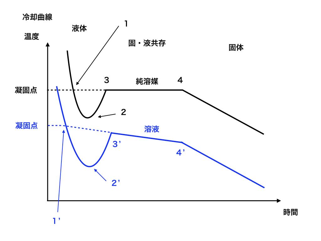 冷却曲線の図