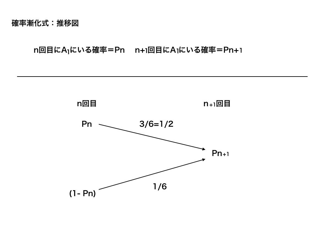 確率漸化式の推移図