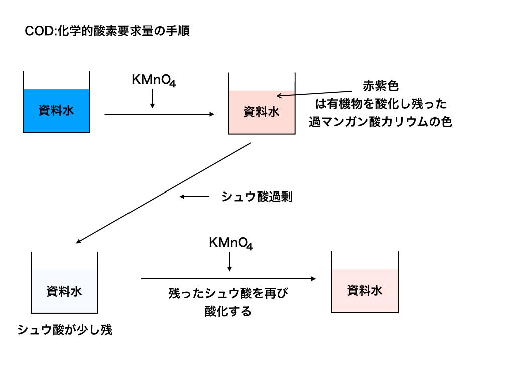 COD化学的酸素要求量の流れ