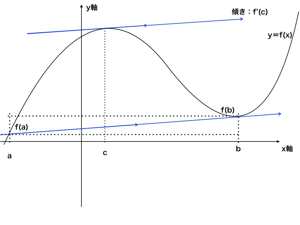 平均値の定理図解1