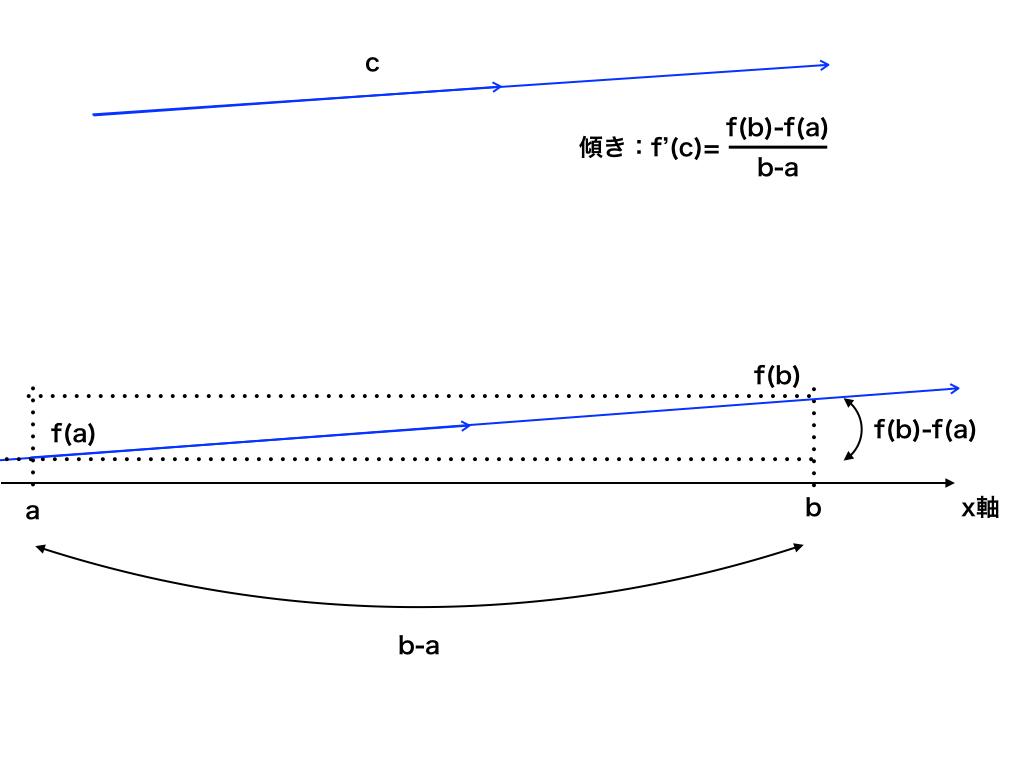 平均値の定理の図解2