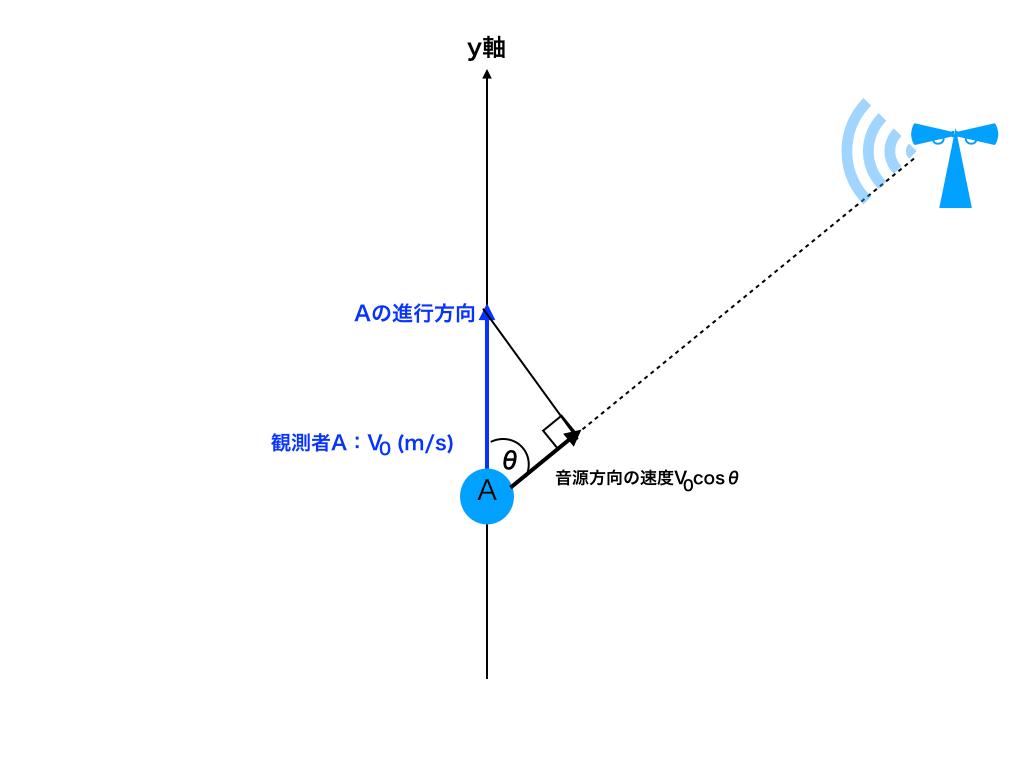 斜め向きドップラー効果1