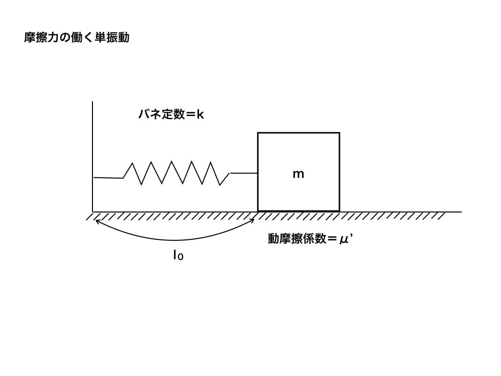 摩擦力の働く単振動図解1