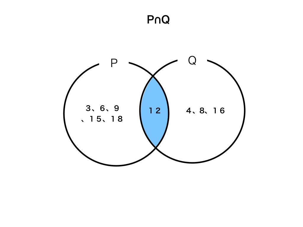 P、かつ、Qのベン図