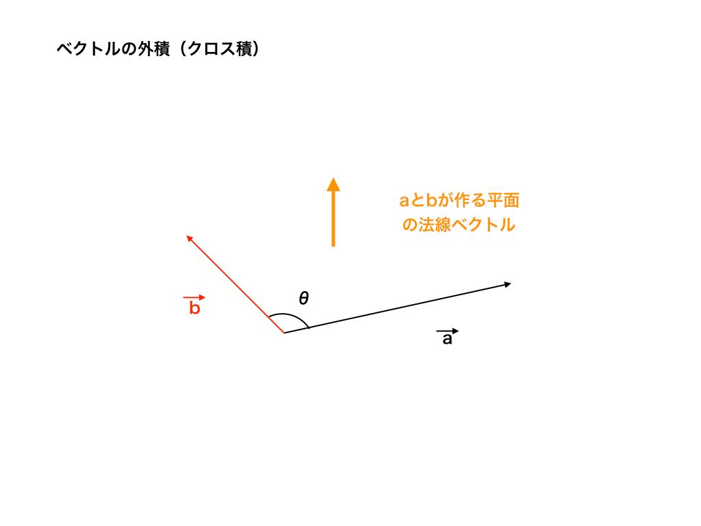 外積と法線ベクトル