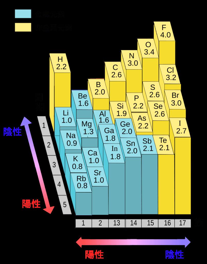 電気陰性度と周期表の図