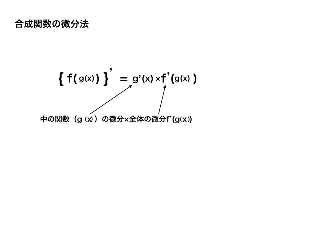 合成関数の微分法の解説