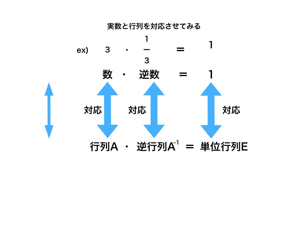 逆行列と逆数の対応図