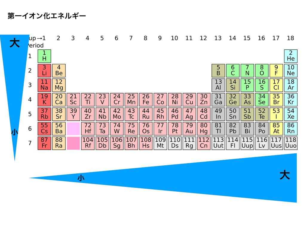 第一イオン化エネルギーと周期表