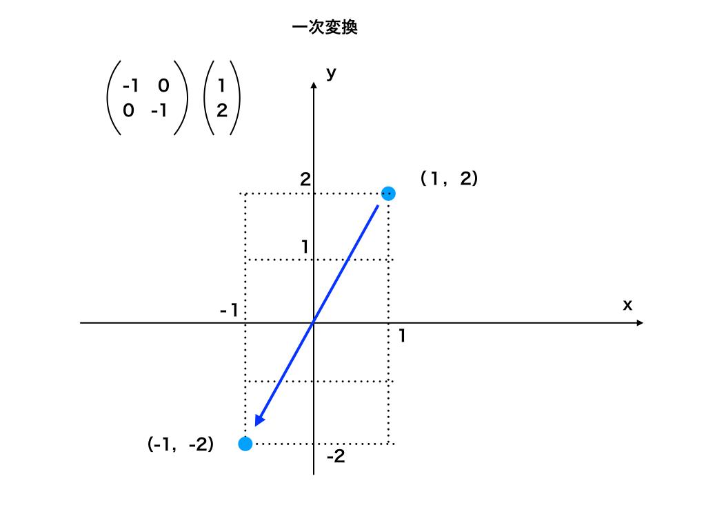 線形変換:原点対称
