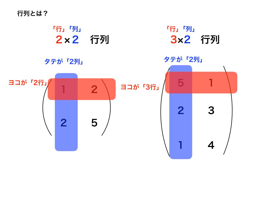 行列の「行」と「列」