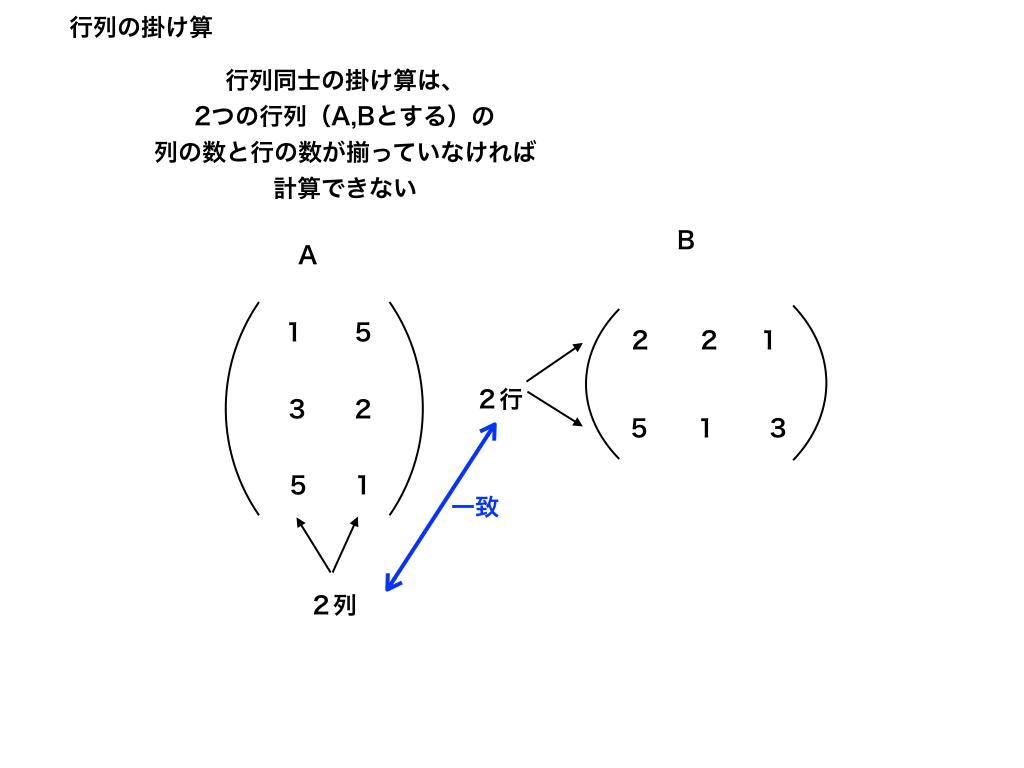 行列の掛け算のルール