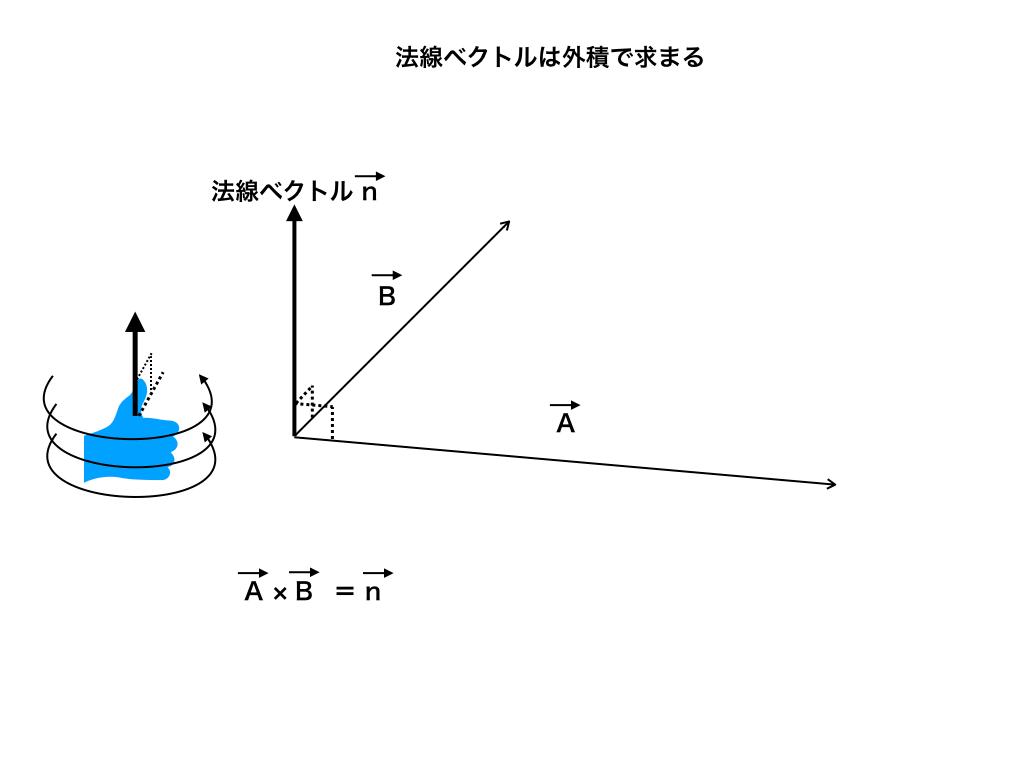 法線ベクトルと外積の解説図