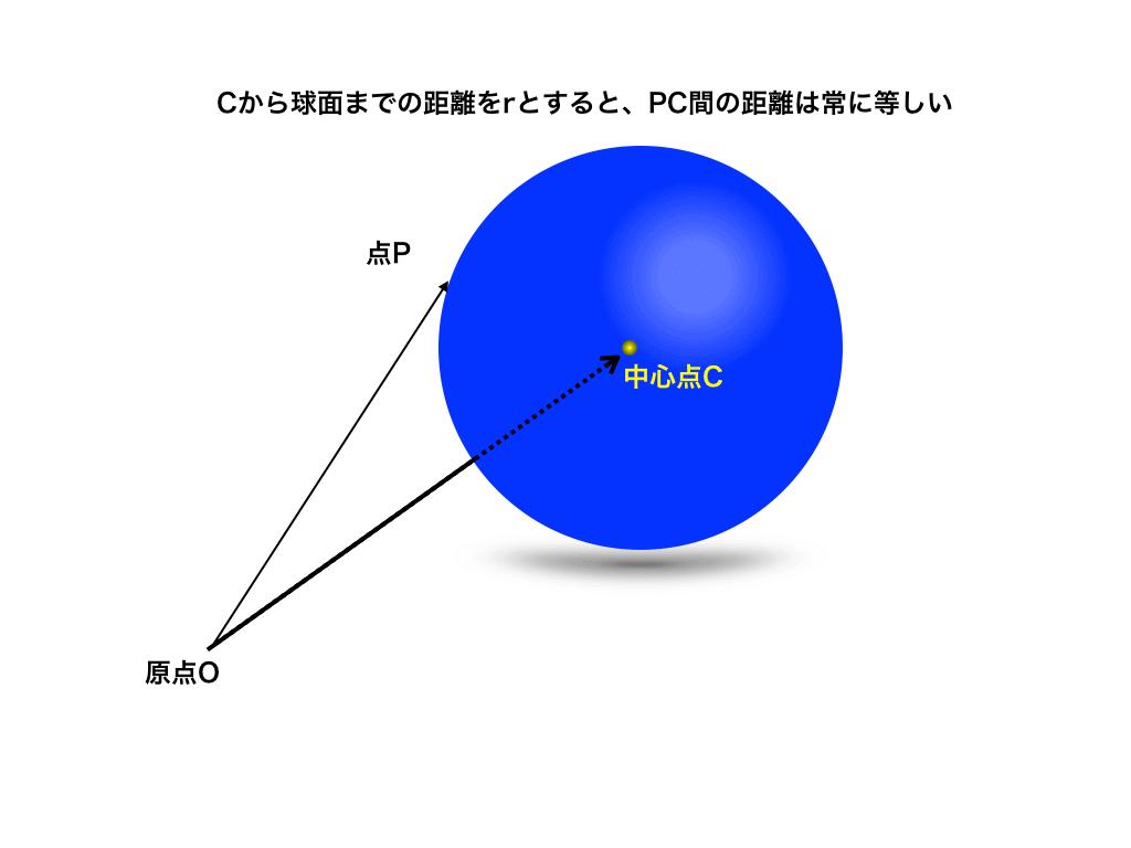 球面のベクトル方程式|p-c|=r