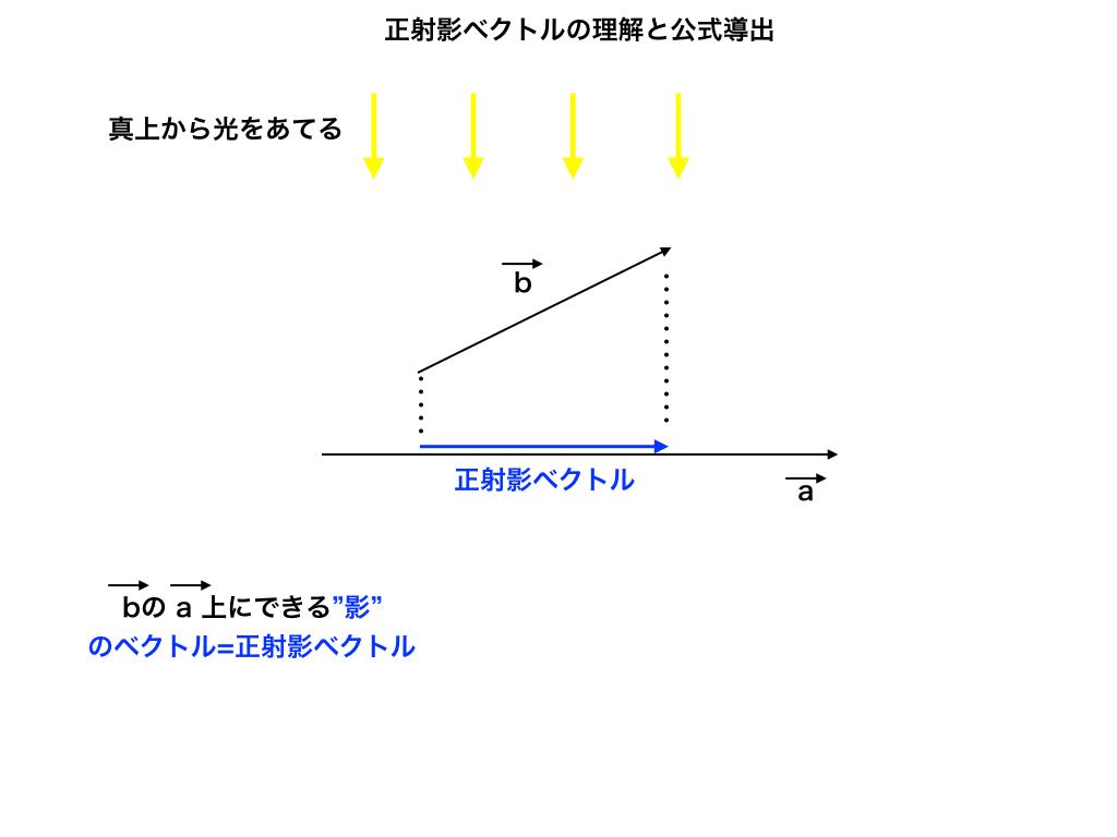 正射影ベクトルの概観図