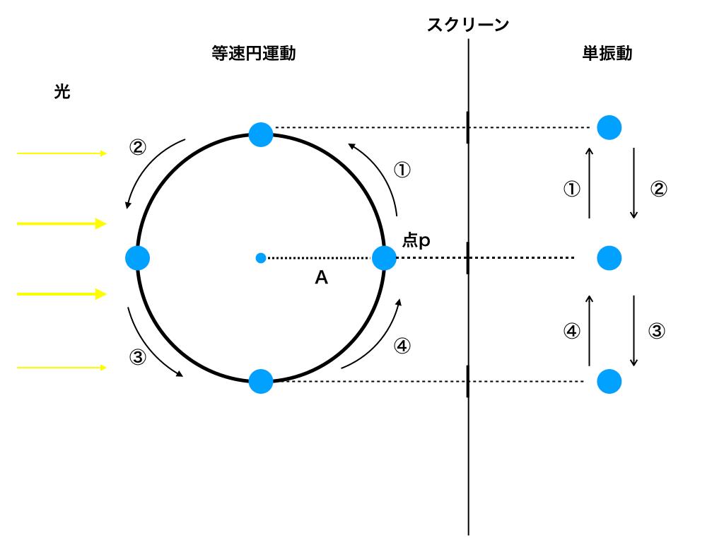 等速円運動と単振動(正射影)