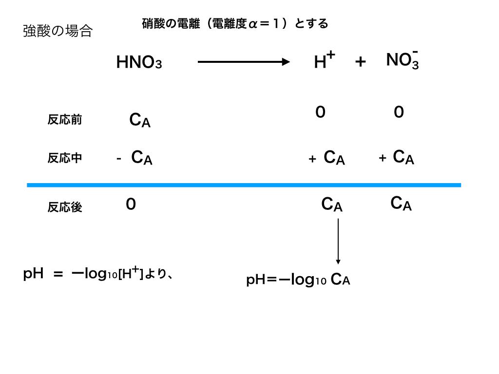強酸の電離とpHの求め方