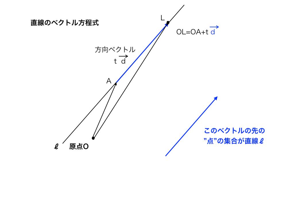 直線のベクトル方程式解説図