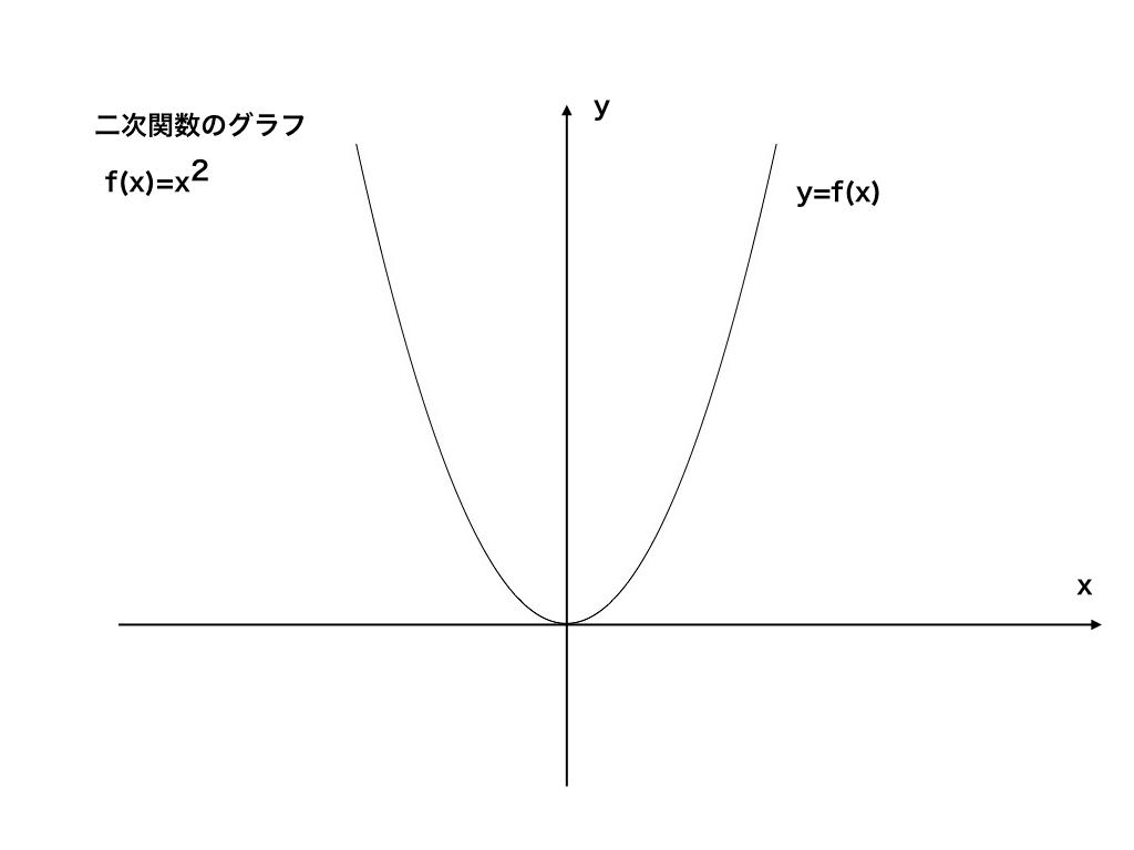 二次関数のグラフ(数2微分法)