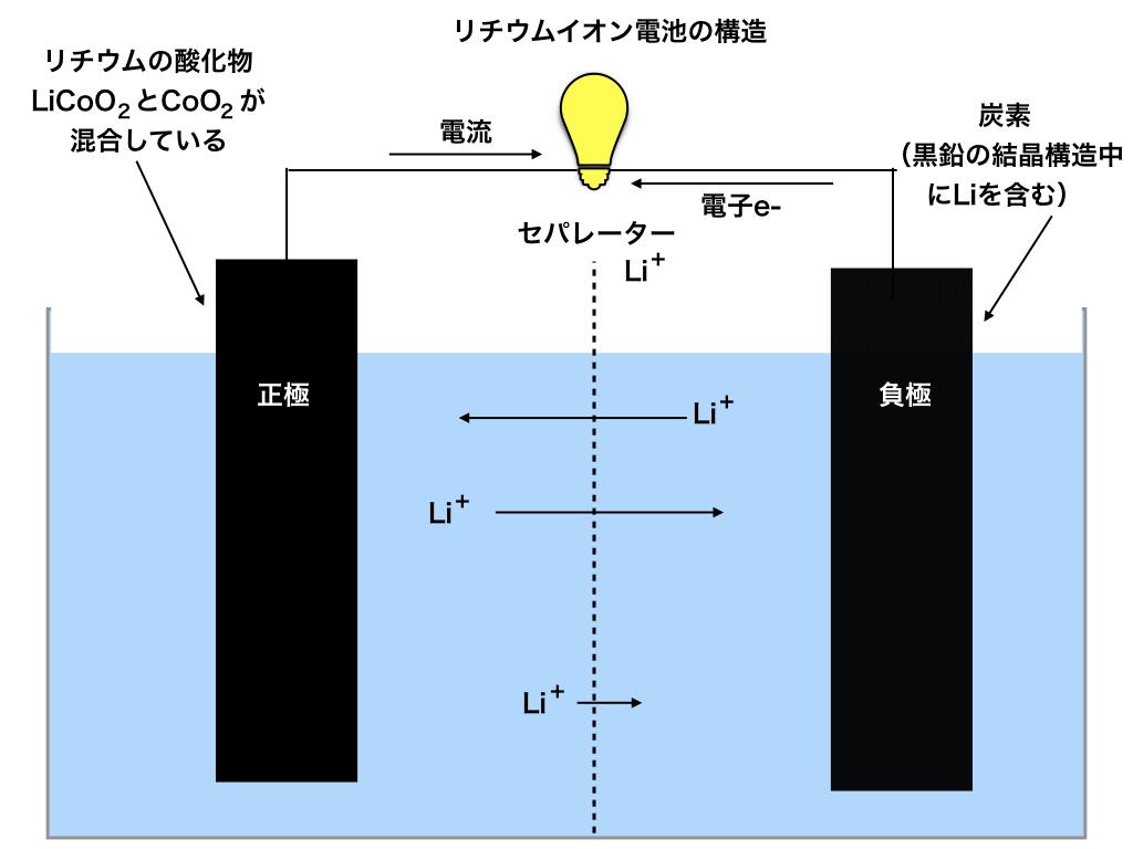 リチウムイオン電池の正極・負極の構造
