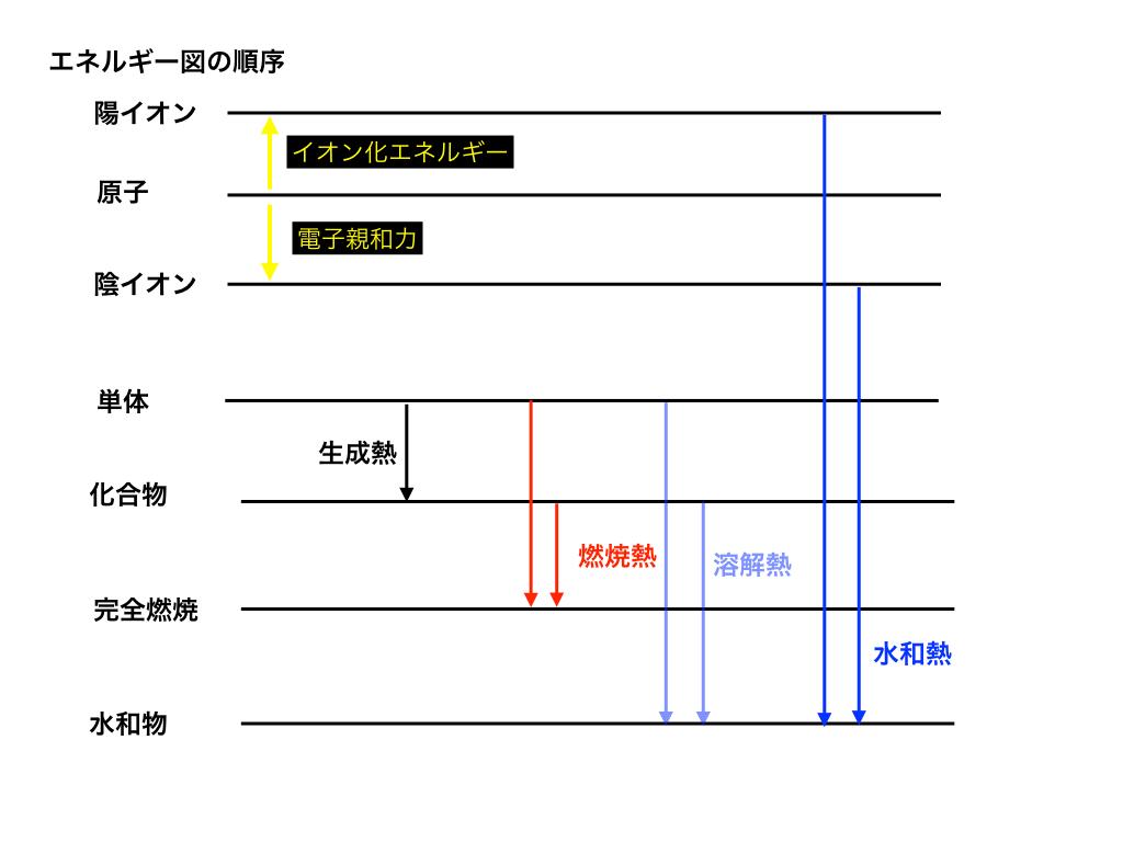 6種の熱と3種のエネルギーをエネルギー図上で整理