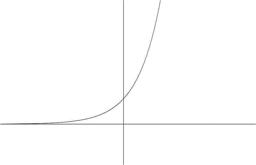 指数関数のグラフ例