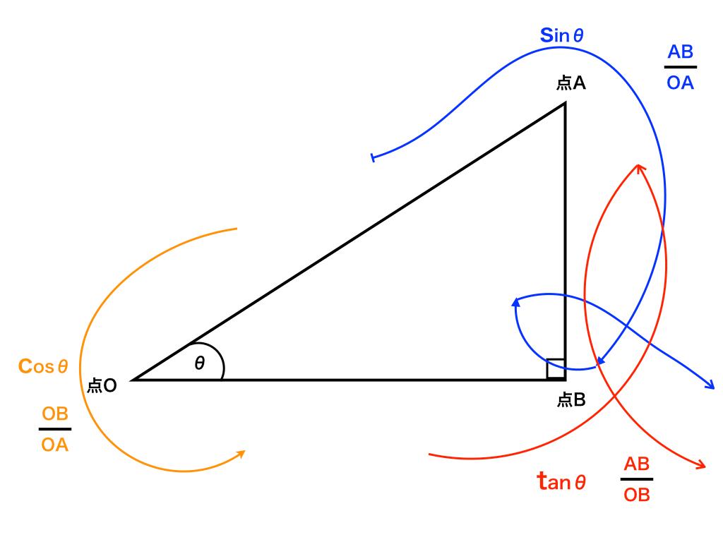サイン コサイン タンジェント 覚え 方 三角比 (サイン コサイン タンジェント) とは?定義と相互関係