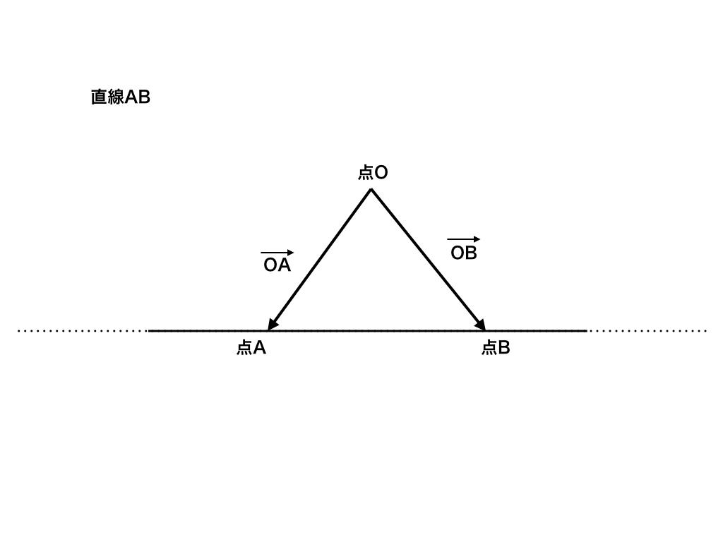ベクトルの終点の存在範囲が直線(条件式が等式)の図