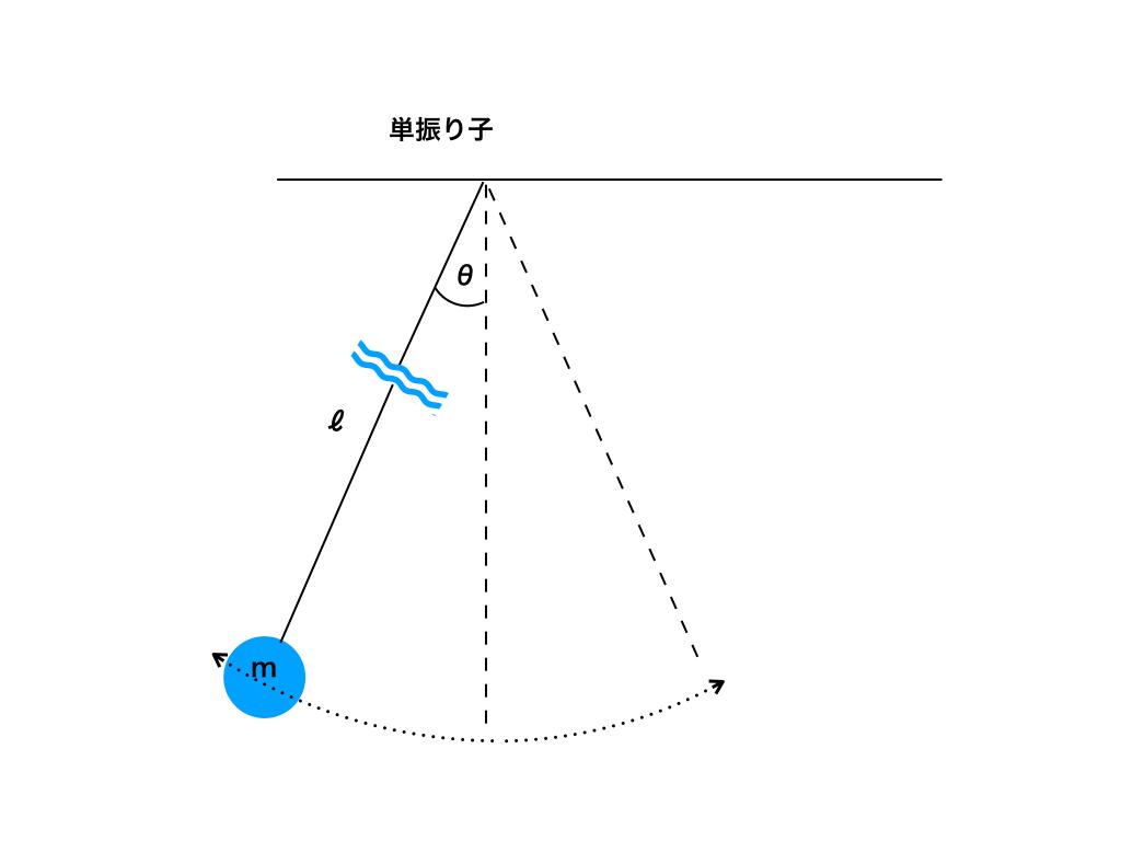 単振り子の模式図